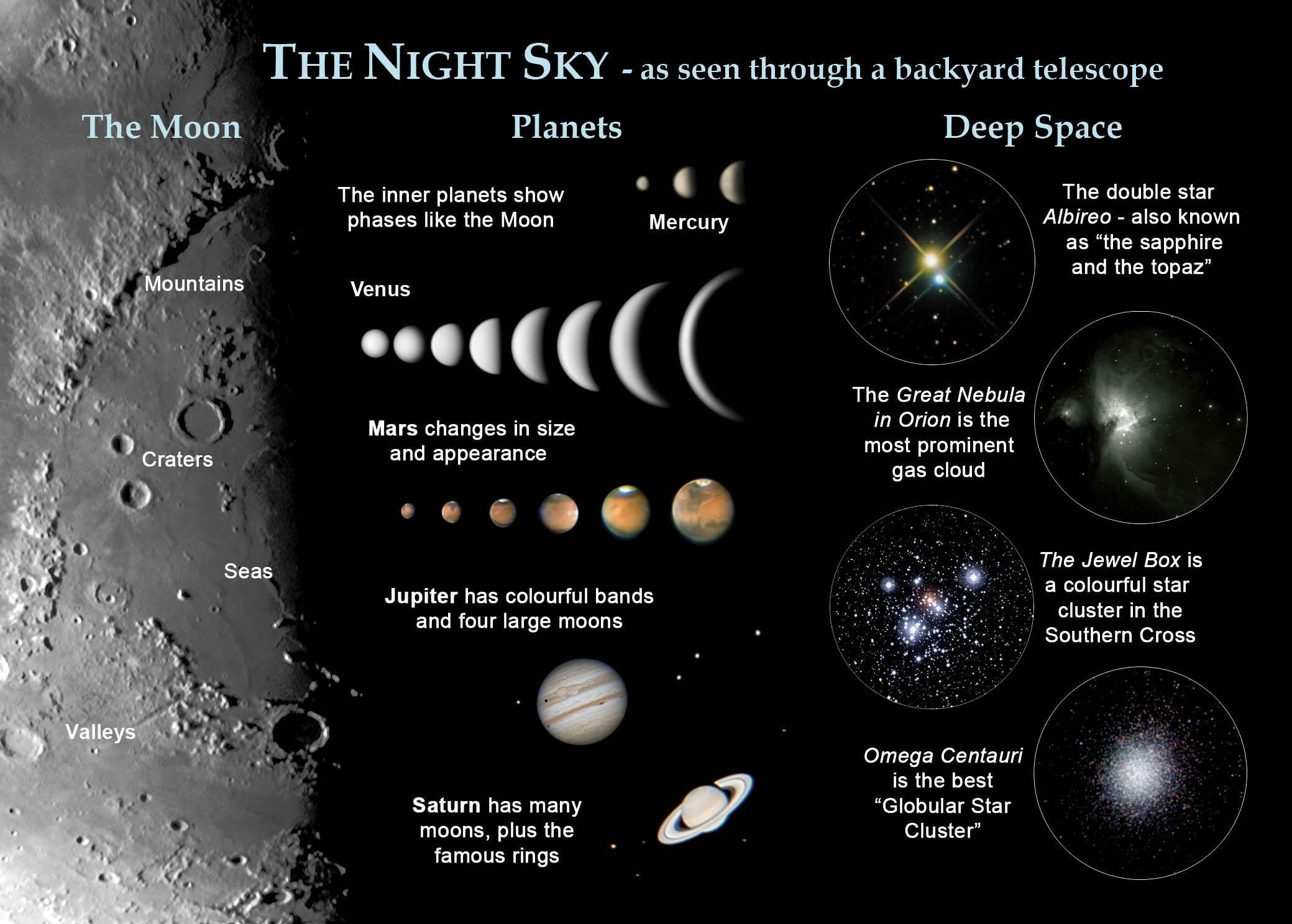 Astrovisuals Postcard The Night Sky