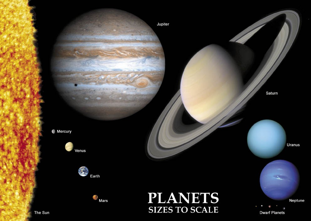Astrovisuals Postcard Sizes of the Planets